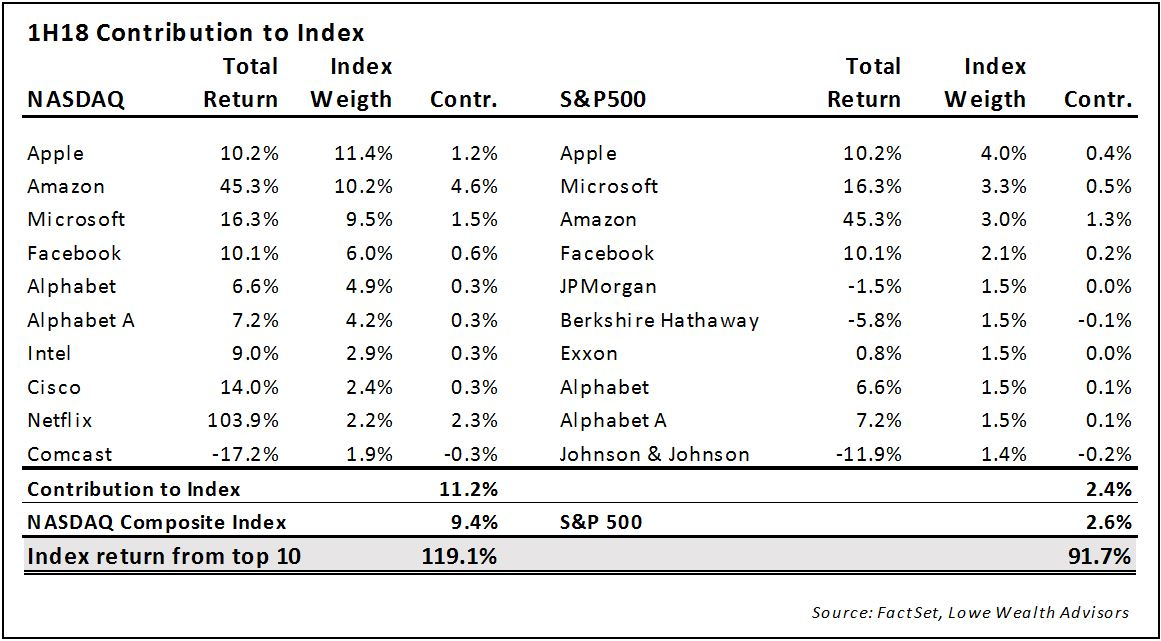 Lowe Wealth Advisors Market Commentary July 2018 Lowe Wealth Advisors
